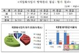 '방역 소홀' 4개 가금계열화업체, 내년 정부지원 배제