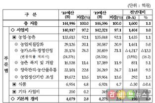 농식품부, 2019년 예산 14조6596억원 확정