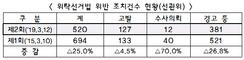전국 1,113개 농축협 새조합장 선출…'금품선거' 여전