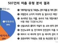 """축산악취 관리농가 1,070곳 점검…507건 """"미흡"""" 적발"""