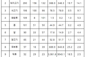 농관원, 상반기 농식품 원산지 표시위반1,771개 업체 적발