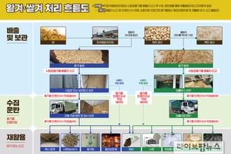왕겨·쌀겨, 폐기물에서 제외…순환자원 인정