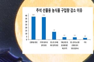 올 추석 농식품 구매비용 34만원…지난해보다 감소